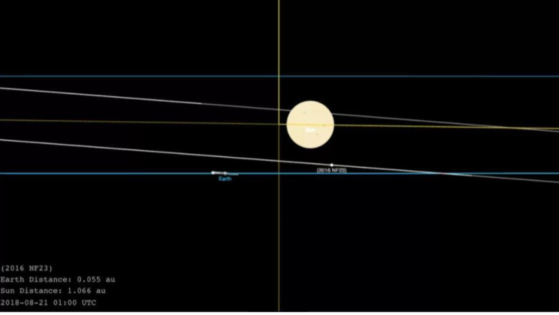 Video: A Giant 500ft Asteroid Is 'Heading For Earth At 20,000mph'