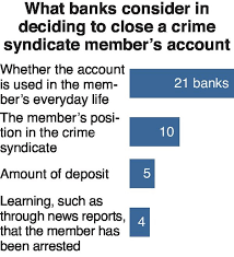 59 banks canceling gang-linked accounts
