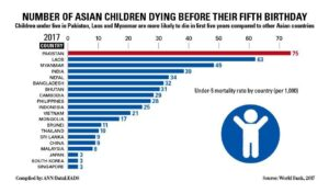 Number of Asian Children Dying Before Their Fifth Birthday. Although there has been a remarkable decrease in the death rate of children under five in Asia