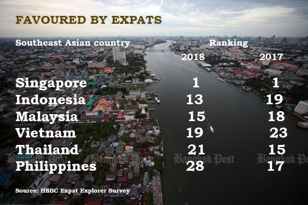 Thailand falling out of favour with ex-pats – survey