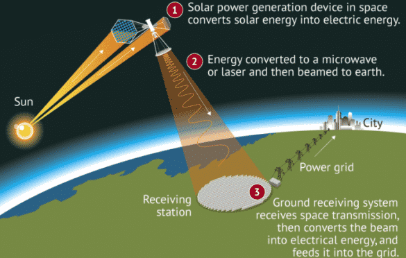 Plans for first Chinese solar power station in space revealed. China is taking its renewable energy push to new heights, with scientists revealing plans