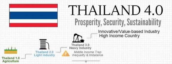 Thailand is now the world's leader in mobile banking users as Thailand 4.0 road continues. According to a recent report, Thailand was noted to be the
