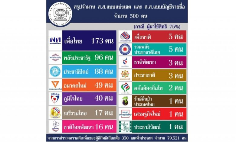 Exit polls show Pheu Thai leading the race. An exit poll conducted by Suan Dusit found that Pheu Thai Party is most likely to win the most