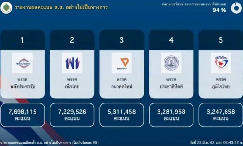 Pheu Thai wins most MP seats. With 93 per cent of the votes counted, the Shinawatra-backed Pheu Thai is set to be the biggest party