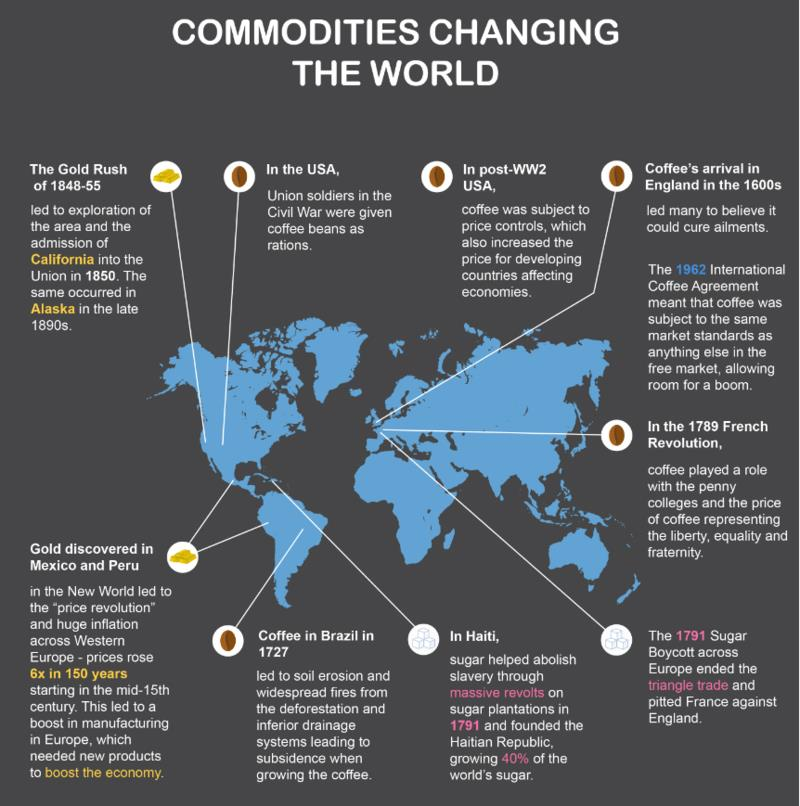 What Thai commodities are most prominent in Australia? It is easy to think that the presence of global trading markets is a recent phenomenon. After all