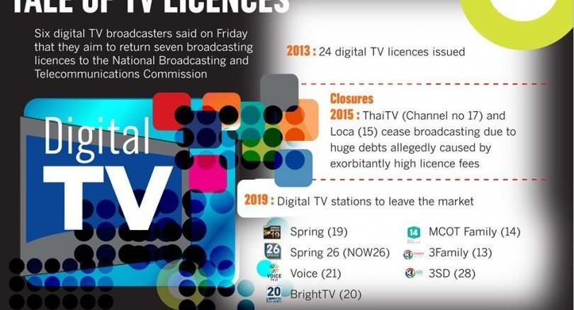 Digital TV operators rush for the exits. Almost a quarter of the industry want to return licences under junta's offer Sixcommercial digital TV broadcasters