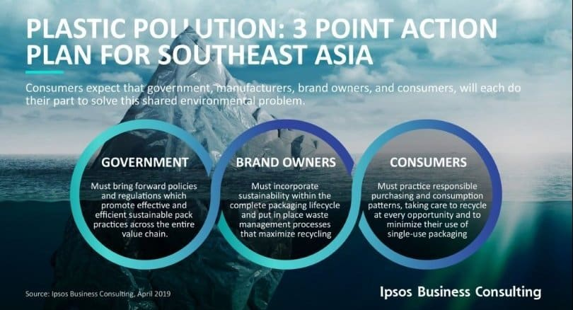 Consumers in Asean consider the excessive use of platics to be a serious problem