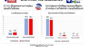 Super Poll reveals what Thai citizens truly want from the government. The Super Poll has published research results showing that citizens care about their