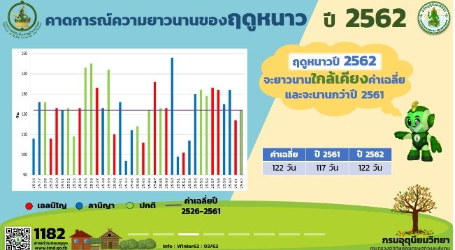 Thailand enters Cold Season on 17 October 2019.